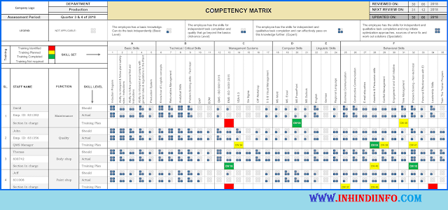 What is Competency Matrix in Hindi?