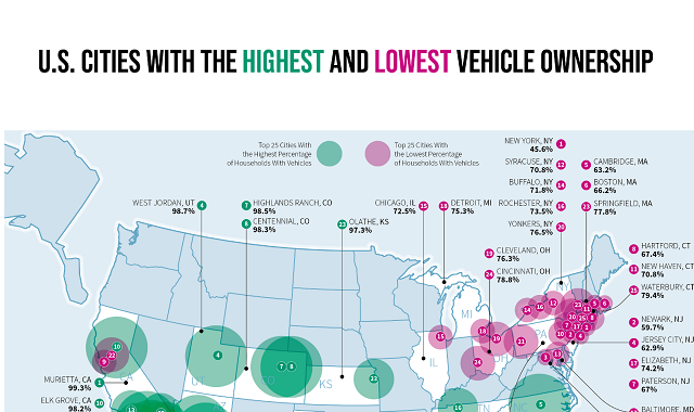 U.S. Cities With the Highest and Lowest Vehicle Ownership