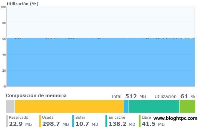 Consumo de RAM DiskStation Manager