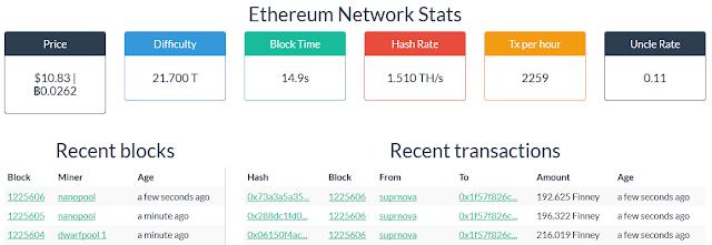 Ethereum Price Vs Bitcoin Price Dogecoin Mining Vs Litecoin Mining