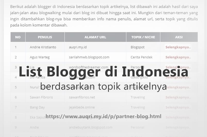 Blogger di Indonesia Berdasarkan Topik Artikelnya