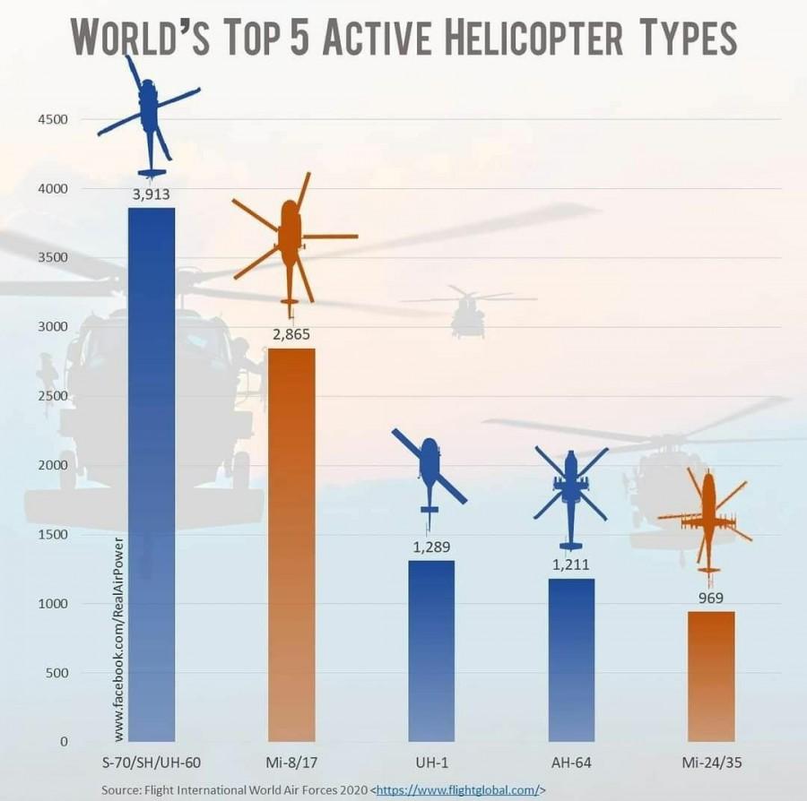 ТОП-5 військових гелікоптерів світу, що перебувають на службі