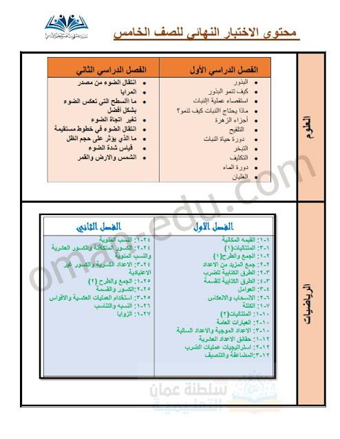 دروس الإختبار النهائي جميع المواد للصف الخامس الفصل الفصل الثاني
