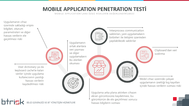 Mobile Applicationlara Özgü Riskler