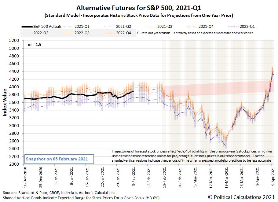 Alternative Futures - S&P 500 - 2021Q1 - Standard Model (m=+1.5 from 22 September 2020) - Snapshot on 5 Feb 2021
