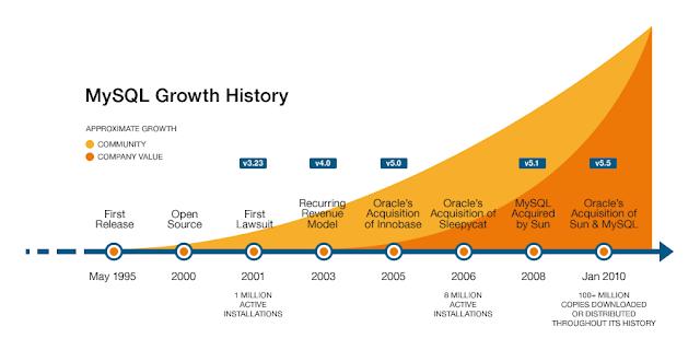 mysql growth