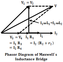 Maxwell's Bridge