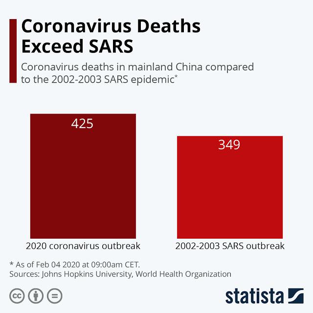 Coronavirus Death Toll Spikes Rapidly #Infographic