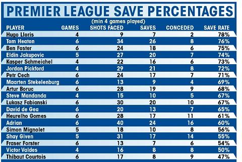 Theo thống kê, Courtois đang là thủ thành có tỷ lệ cứu thua thấp nhất ở Premier League 2016/17