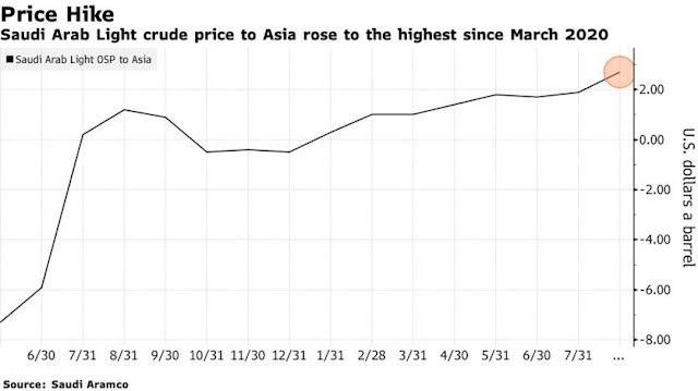 Asian Buyers to Seek Full #Saudi Oil Supply Despite Price Hike - Bloomberg