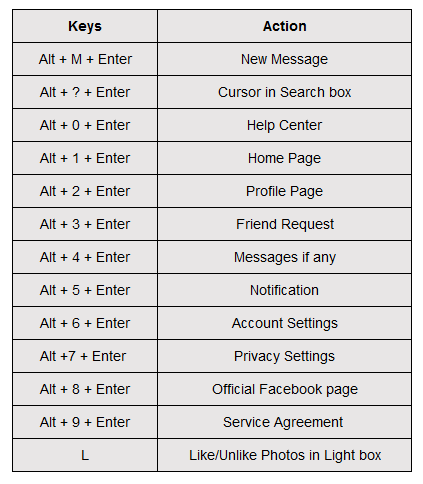 Facebook Shortcut Keys for Internet Explorer