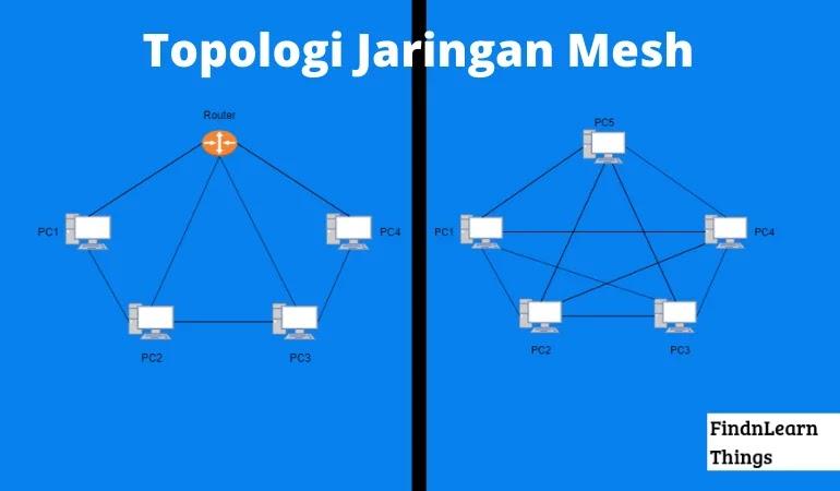 Topologi Mesh : Pengertian, Prinsip Kerja, Jenis, Kekurangan dan Kelebihannya