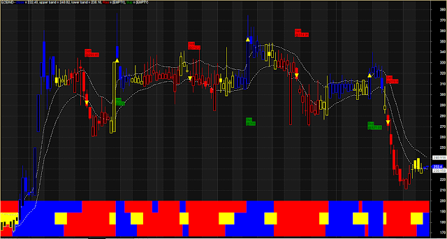 Dotted Upper Lower Band Buy Sell System
