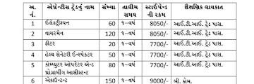 Surat Municipal Corporation Recruitment 2020 - 800 Apprentice Recruitment 2020