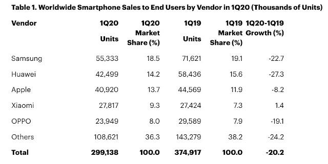 شاومي هي شركة الهواتف الوحيدة التي حققت نمواً في الربع الأول من 2020