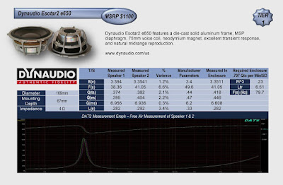 Image of performance Chart of Dynaudio Esotar2 e650 speakers