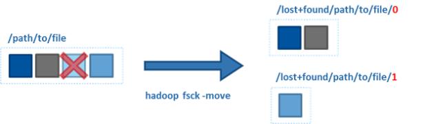 Swiss Scalability -- My Journey as Hadoop Engineer : Hadoop