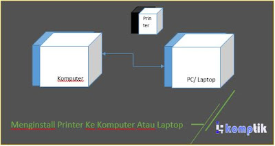Menginstall Printer Ke Komputer Atau Laptop