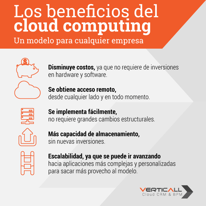 Infografía, Los Beneficios del Cloud Computing.