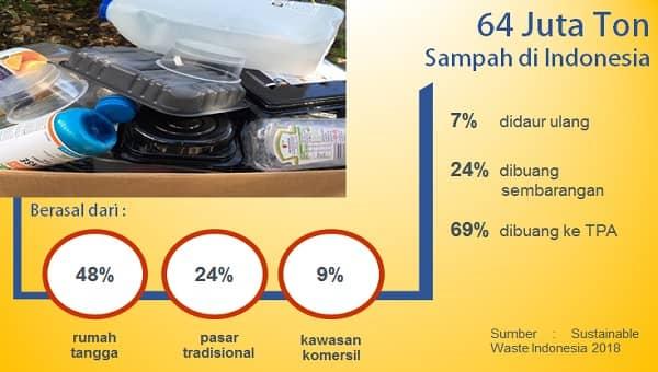 penyebab masalah sampah