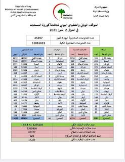 الموقف الوبائي والتلقيحي اليومي لجائحة كورونا في العراق ليوم الجمعة الموافق ٢ تموز ٢٠٢١