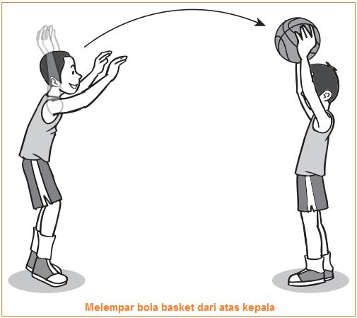 Teknik melempar bola basket dari atas kepala