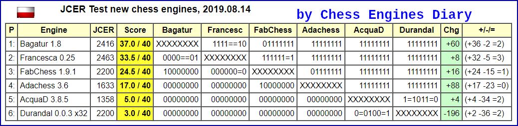 JCER Tournament 2019 - Page 6 2019.08.14.TestNewchessenginesScid.html