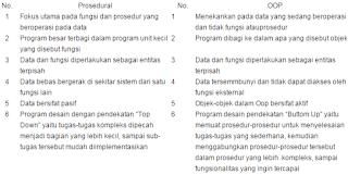 Perbedaan antara program Prosedural dengan OOP