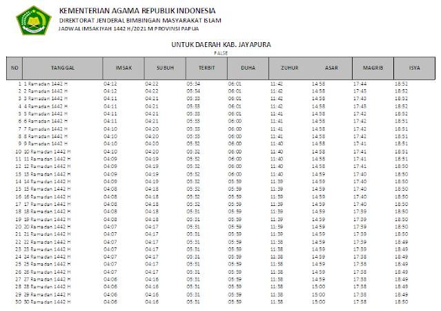 Jadwal Imsakiyah Ramadhan 1442 H Kabupaten Jayapura, Provinsi Papua