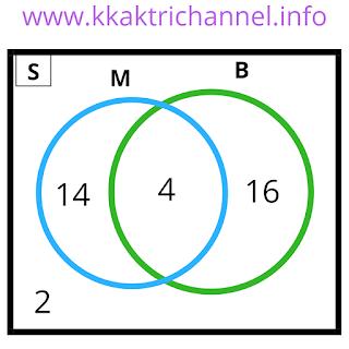 Diagram no 4 Soal dan Jawaban Ayo Berlatih 2.7 Matematika Kelas 7