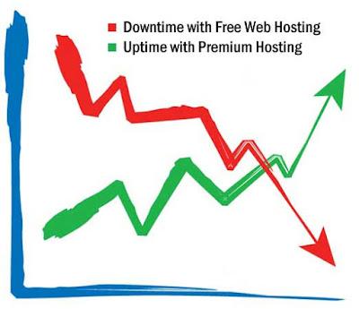 Free Web Hosting Services, Web Hosting