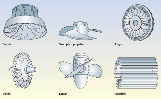 types of turbine runner