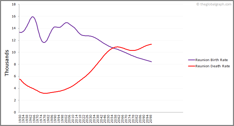 Reunion  Birth and Death Rate