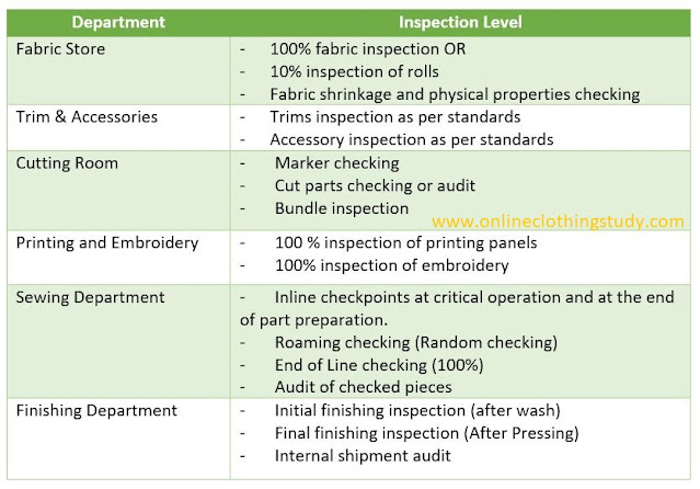Quality checkpoints in a garment factory