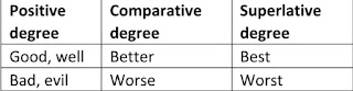 Irregular form of degrees of adjective