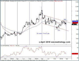 Sunpharma,Technical Analysis,USFDA