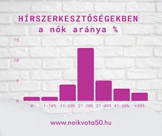 A hírmédia szerkesztőségeiben jellemzően 30% alatt van a nők aránya #M141