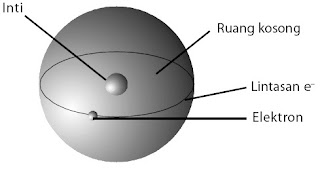 pengamatan secara pribadi terhadap atom alasannya atom terlalu kecil Struktur Atom, Partikel Penyusun, Model, Proton, Elektron, Neutron, Inti, Penemuan, Nomor Massa, Muatan, Contoh Soal, Pembahasan, Isotop, Isoton, Isobar