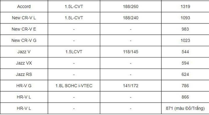 Bảng giá xe ô tô Honda mới nhất tháng 5/2020: Honda City khởi điểm ở mức 529 triệu đồng
