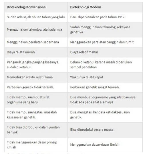 Perbedaan Bioteknologi Dengan