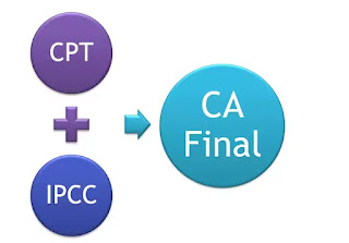 Full Form of CA Course & 3 Best ways to become a CA
