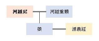 河越尼系図