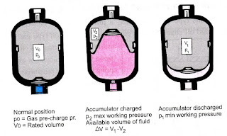 Working of Diaphragm Type Accumulator