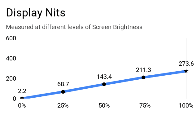 Display nits of Lenovo IdeaPad L340 laptop at different brightness levels.