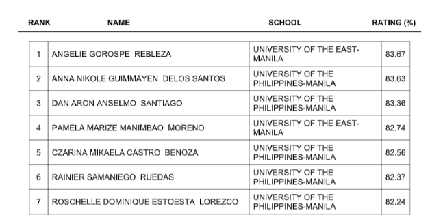 FULL RESULTS: May 2019 Dentist board exam list of passers, top 10