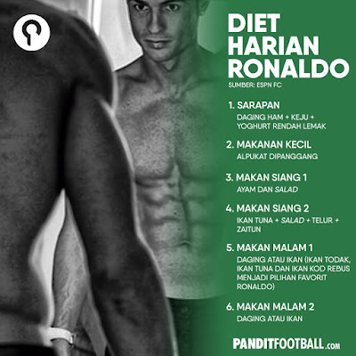 menu diet Cristiano Ronaldo