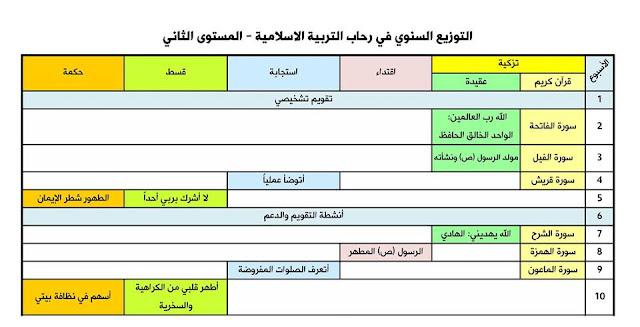 التخطيط السنوي في رحاب التربية اسلامية للمستوى الثاني ابتدائي