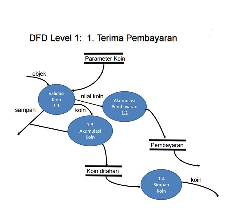 Diagram konteks data flow diagram dan pspec dinysys panduan dfd ccuart Image collections