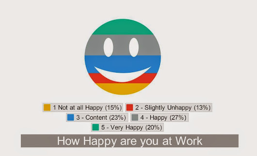 Happiness in Work & Looking for a new Role – Sales Survey 2014