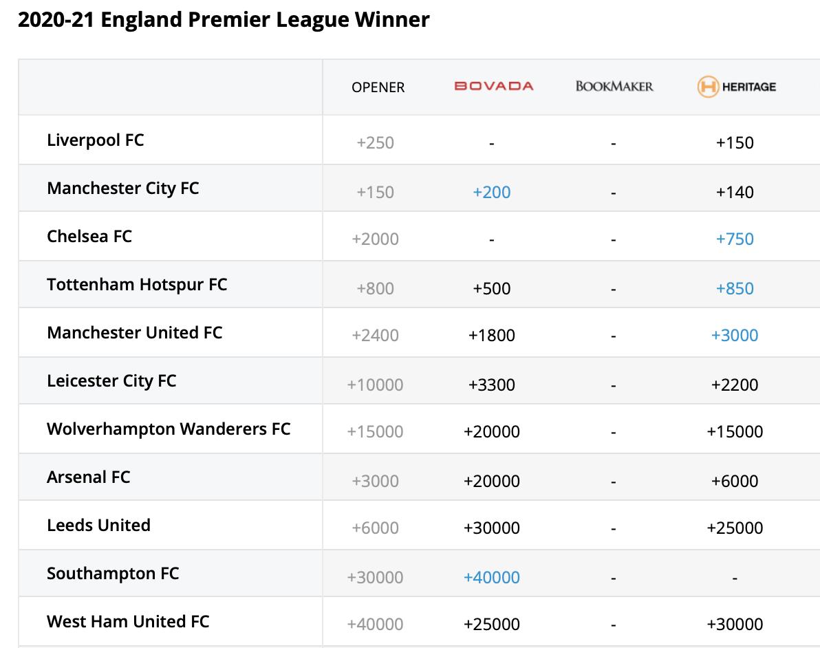 Premier league winner odds
